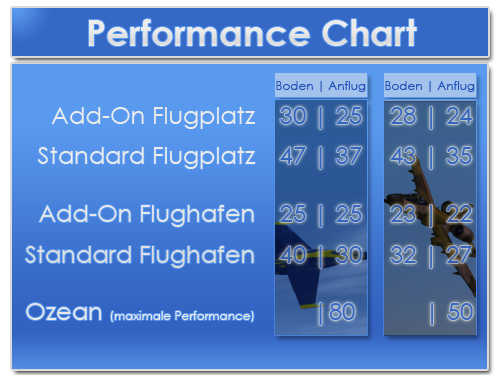 Performancechart